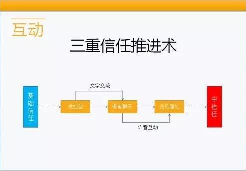 微信互动卖货的三重信任推进术2.0-小猪微商