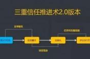 微信互动卖货的三重信任推进术2.0